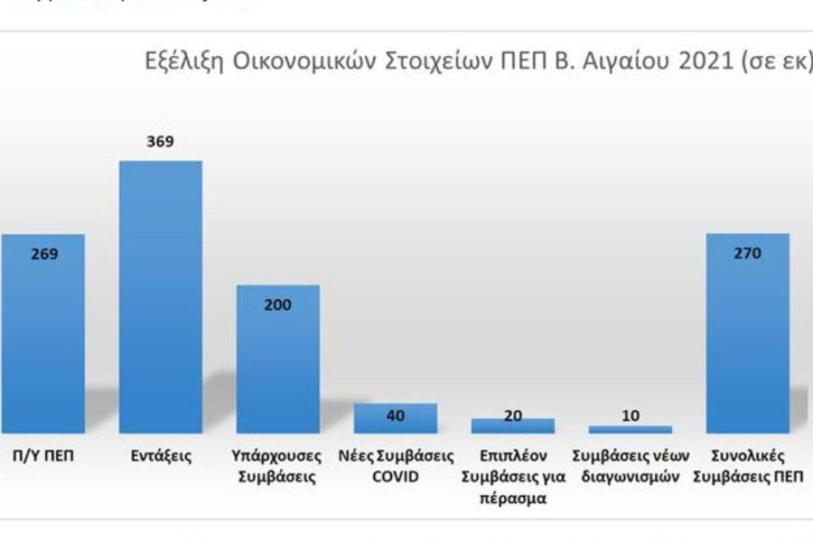 369 εκατ. ευρώ εντάξεις της Περιφέρειας στον απολογισμό της